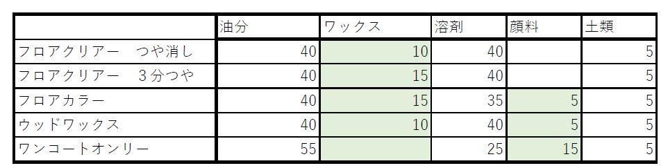 オスモカラー成分表